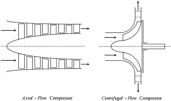 Axial Flow Compressor : Why do airplanes use an axial flow jet engine instead of a