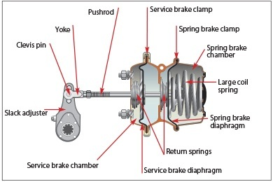 What Is Difference Between Spring Brake Actuator And Brake