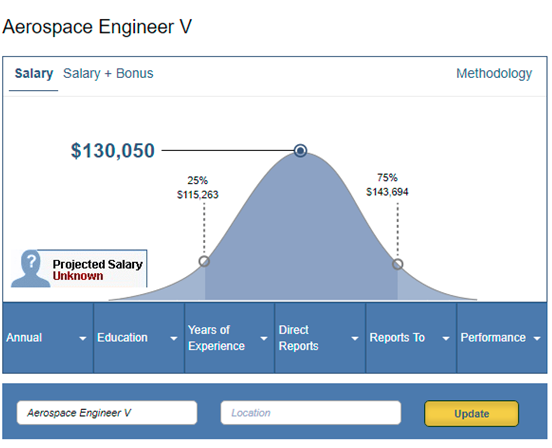 My son (a high school senior) is interested in aerospace ... Aerospace Engineering Salary 2017