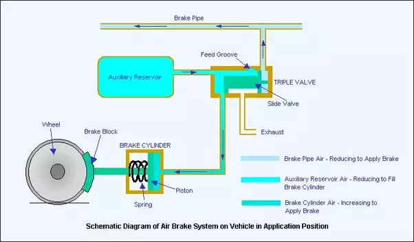 in simple words how do the air brakes on trucks work quora rh quora com Tractor-Trailer Air Brake Valve Diagram Tractor Air Brake Diagram