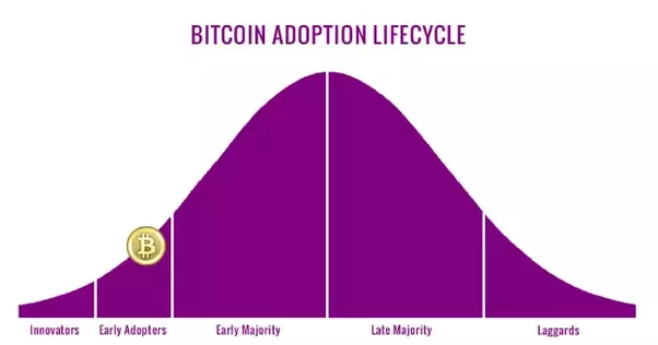 how to know bitcoin value