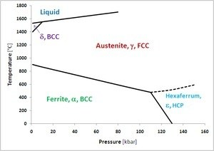 What is a ternary phase and ternary phase diagram quora below diagram shows various phases of iron at different values of temperature and pressure at atmospheric pressure at various temperatures iron exists as ccuart Choice Image