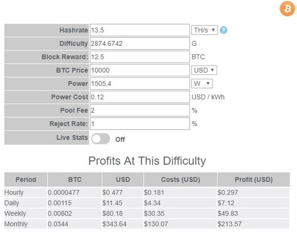 profit bitcoin hagen