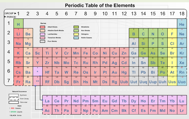 What Are Some Examples Of Elements And Compounds Quora