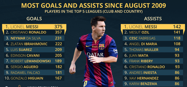 Messi Is Also The Best Playmaker With 142 Assists And 815 Key Passes Since August 2009 No Other Forward Comes Close