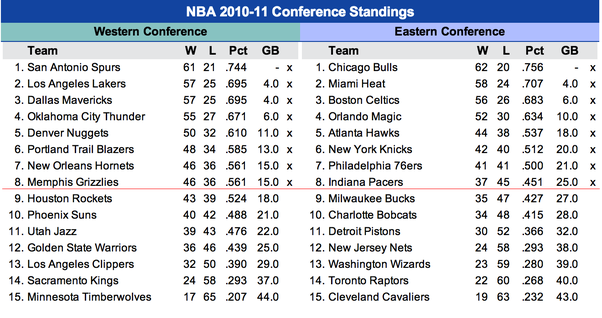 Is it true that the Western Conference is more competitive ...