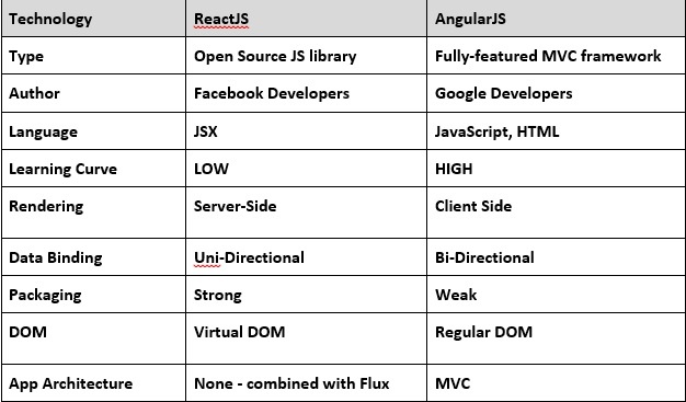 difference between angular and react