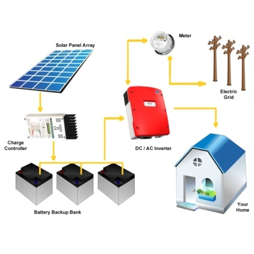 What is the cost of installing a 5kw solar rooftop power station in Off Grid Wiring Diagram V Hybrid on
