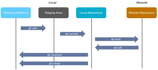 What is Git and why should I use it? - Quora