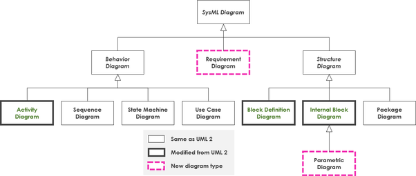 What is the difference between UML and SysML? - Quora