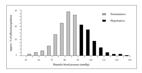 Where Can I Find A Chart Of Blood Pressure Levels Listed By Age