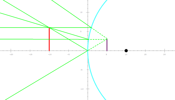What Are The Three Uses Of A Convex Mirror And Draw A Ray Diagram