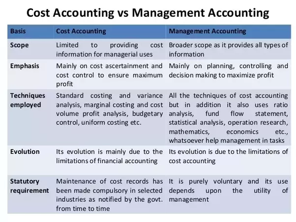 management and cost accounting questions 2015-08-10 ♦ specimen questions with answers 18  cost and management accounting financial books do not enter into product cost, while some of the expenses are included in cost accounts on notional basis ie without having incurred.