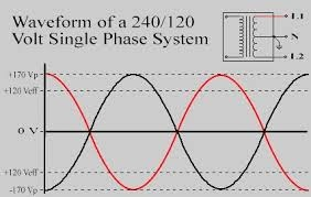 What are the average voltage and amperage a house uses from the ...