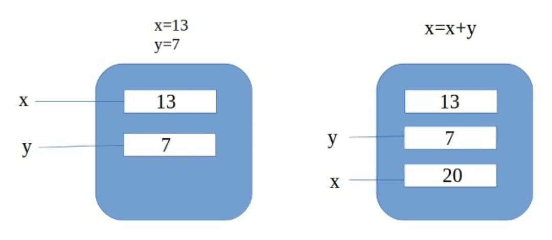 How can we interchange two variables without using a temp