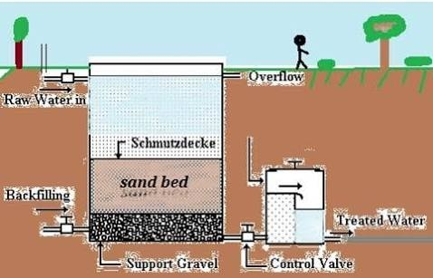What Is The Loss Of Head In A Slow Sand Filter Bed Quora