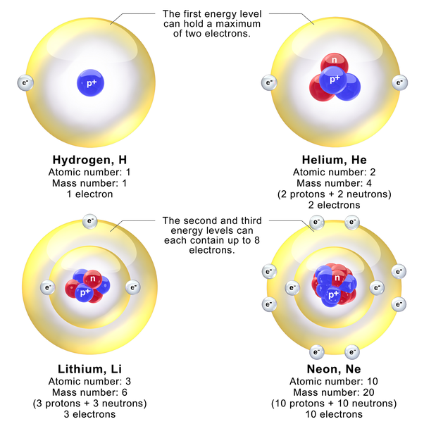 Which Is The Lightest Gas On Earth Hydrogen Or Helium Quora