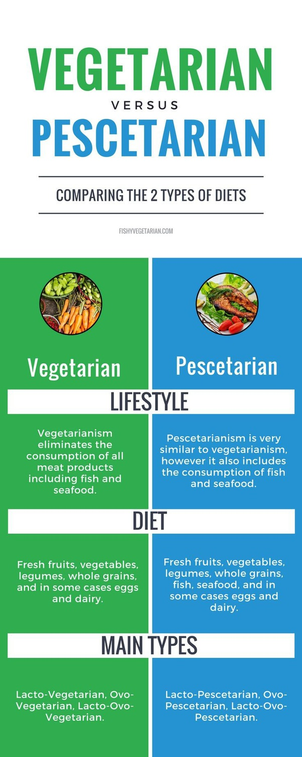 what religions only eat a pescetarian diet