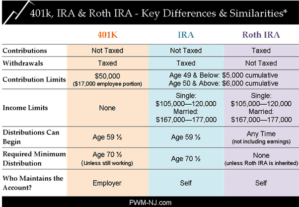 Forex roth ira account