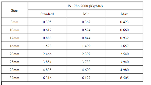 What Are The Weights Of Tmt Bars Quora