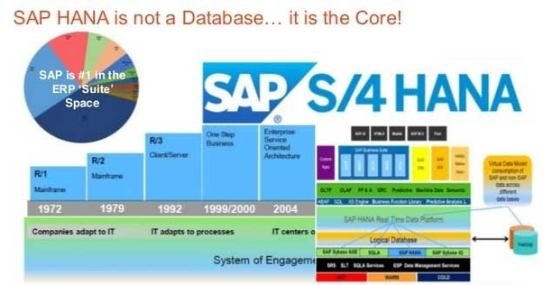 What is the difference between SAP HANA and s4hana? - Quora