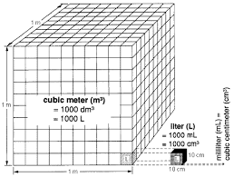 A 500 Liter Fridge Would Be 05 Cubic Meter And 80liter Camping 08 Not Very Impressive Sounding Numbers