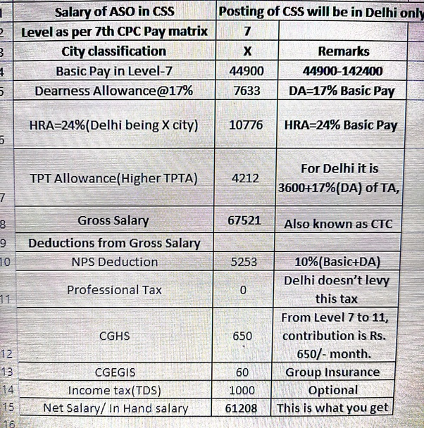 What Is Total Salary Of Assistant Section Officer Aso In Css Selected Through Ssc Cgl After Implementation Of 7th Pay Commission Quora