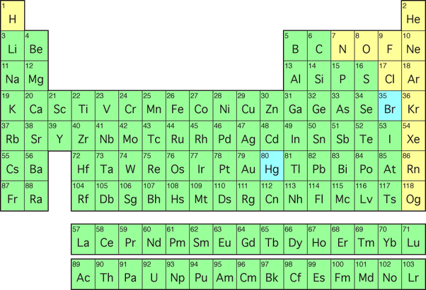 How Many Elements Are Solid Liquid And Gases In Nature