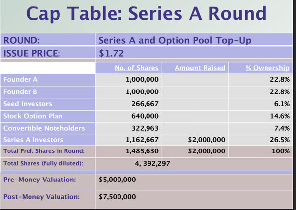 Source: Cap Table And Valuation Here Is An Awesome Website That Gives You A  Template: Full Stack   Talent + Tools + Captable Templates