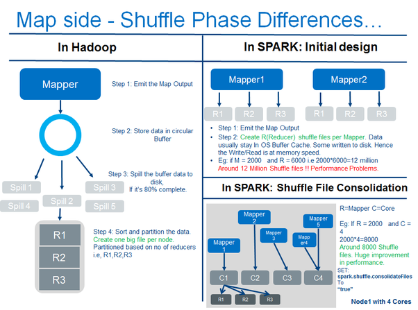 What is the difference in idea design and code between apache map side of hadoop map reduce see left side of the image above ccuart Image collections