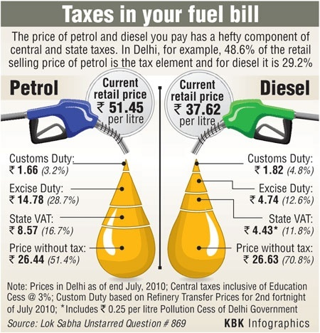 World petrol prices, gas prices, diesel ... - MyTravelCost.com