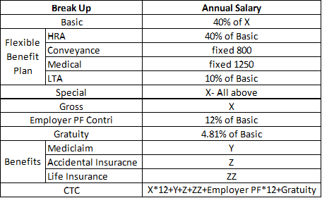 Average Salary by Job for Dell, Inc. Employees