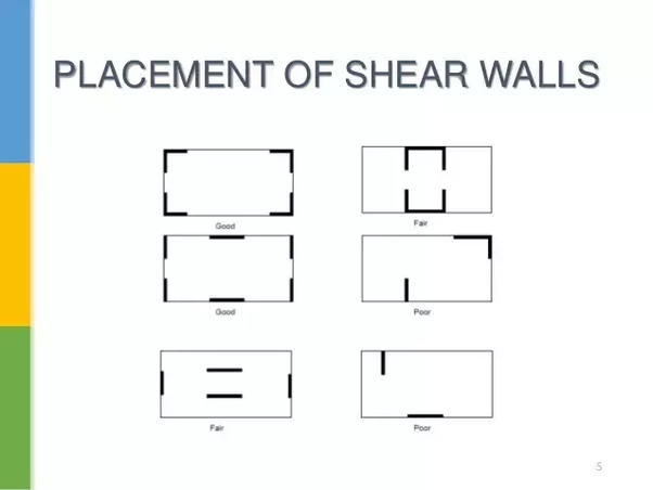 What are shear walls? - Quora