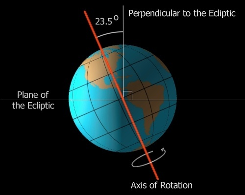 Orbit earths tilt diagram online schematic diagram is the earth s tilted axis responsible for the varied lengths of rh quora com sun and earth diagram diagram of earth and sun in spring ccuart Choice Image