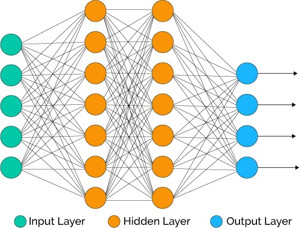 How to build a neural network predictive model with five