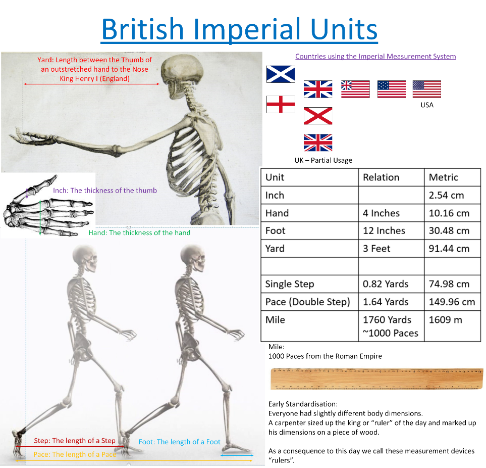 To What Extent Does The Uk Still Use Imperial Units How Pervasive