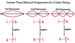 relationship between light intensity and amplitude