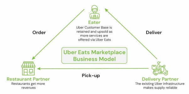 How to start Uber Eats in a new city - Quora