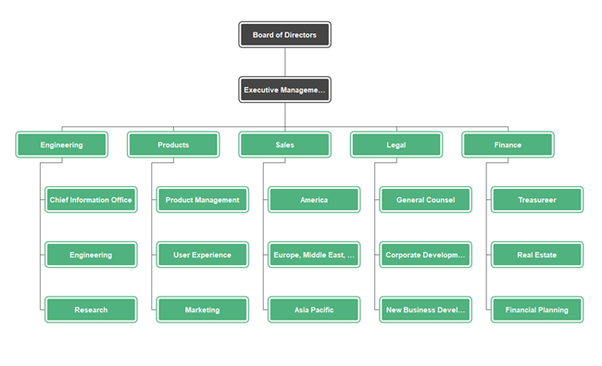 What is the organizational structure of Google? - Quora