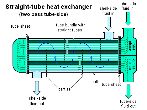 Why Are Heat Exchangers Used In Pharmaceutical Industries Quora