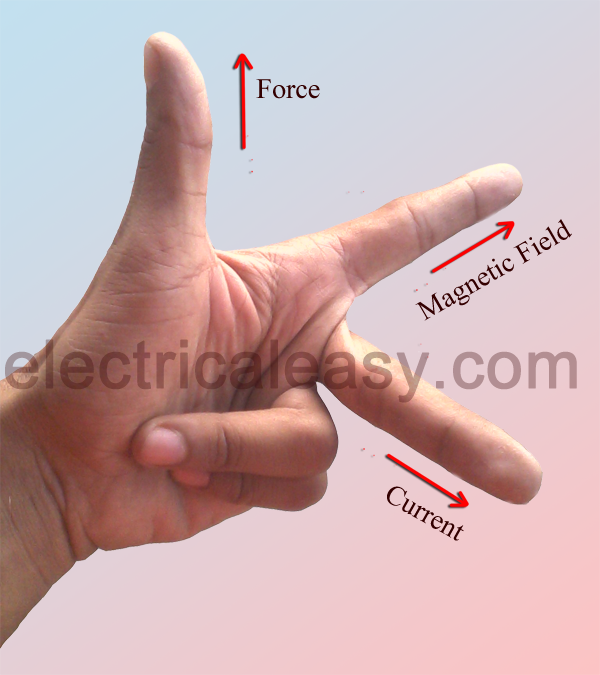 How to apply Fleming\'s left and right hand rules to the working of ...
