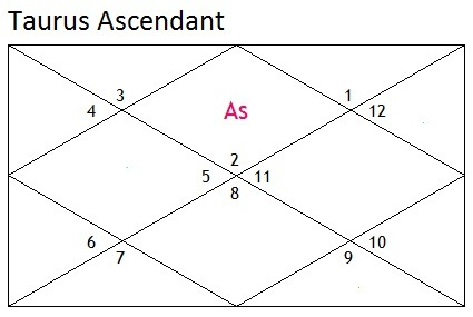 Will Shani Mahadasha be good for a Taurus Ascendant if