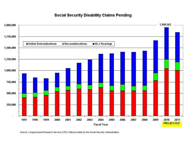 How long should I wait for Social Security disability (SSDI