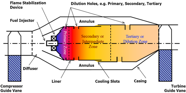 What Is The Use Of Combustion Chamber In Gas Power Plant Quora