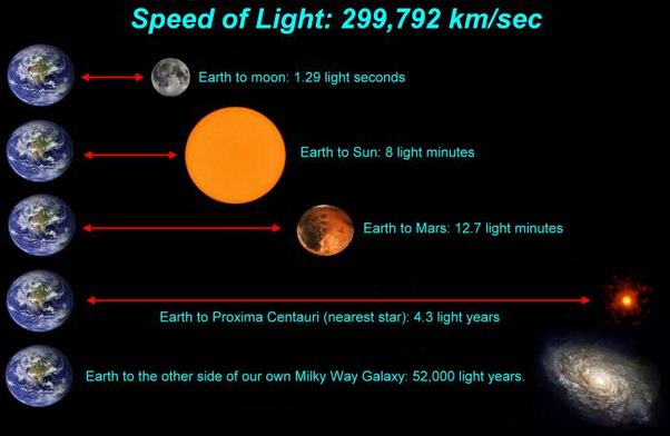 Is A Lightyear In Kilometers How Far