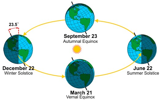 How do we get to know earth has completed one revolution around the seasons are a result of the earths rotation around sun in a slightly tilted orbite following figure explains everything ccuart Choice Image