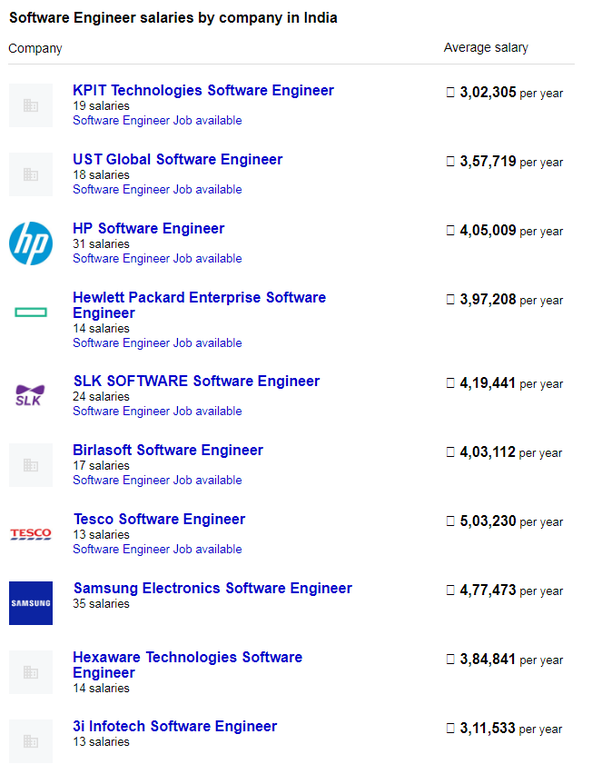 Software Engineer Salary >> What Is The Salary Of Software Engineer In India Per Month Quora