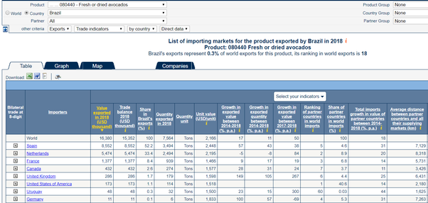 How to find countries recent agriculture commodities export import