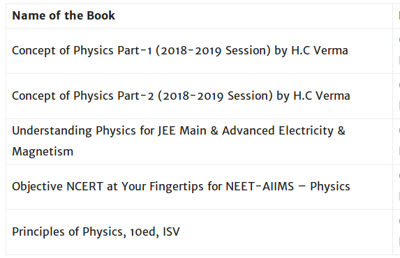 Which books should I follow to crack AIIMS 2019? - Quora