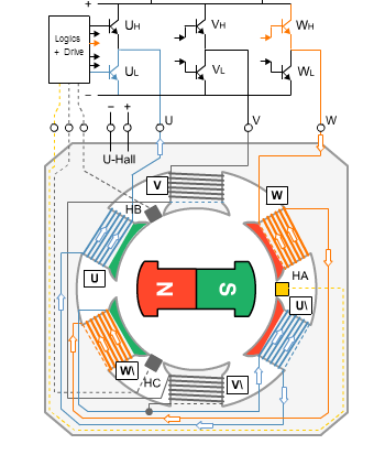 Let's assume rotor position as in above image. Since the North(Red) of the rotor and south(Green) of the stator (also vice versa) interacts it will attract ...